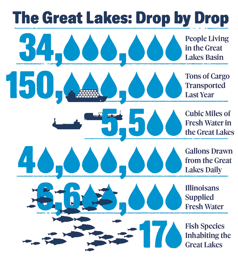 great lakes water infographic heads of state